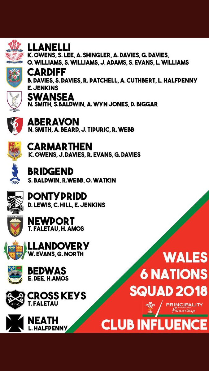 Wales squad Premiership teams