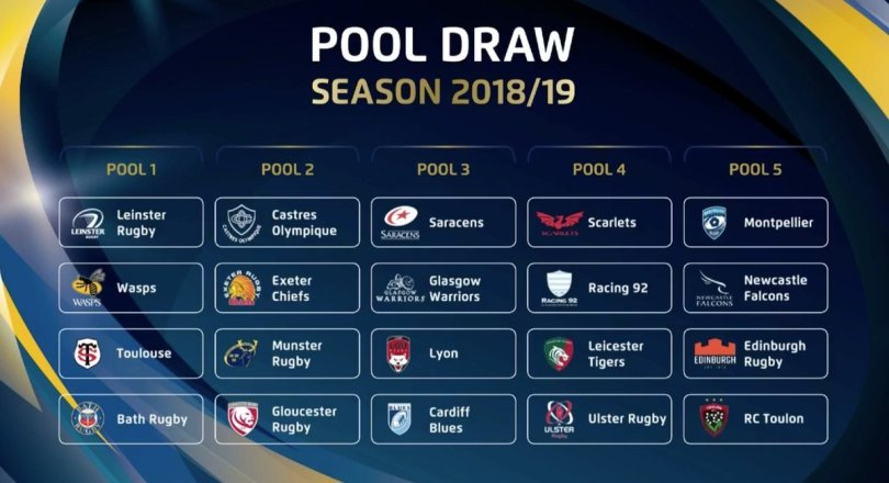 Heineken Cup pool draw