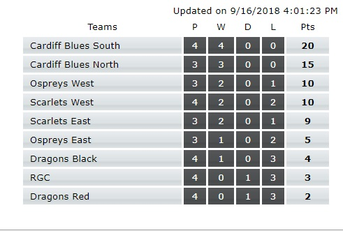 RAG U16 table Sep 2018